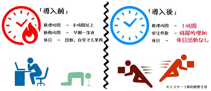 作業時間の短縮