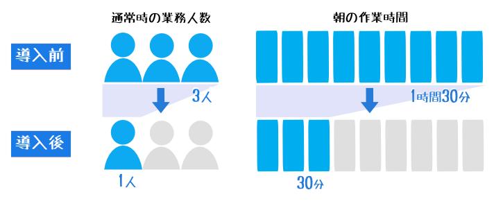 業務人数と作業時間の比較